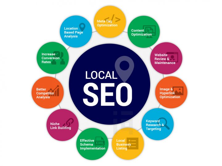 Advantages Of Best SEO Agency Near Me
