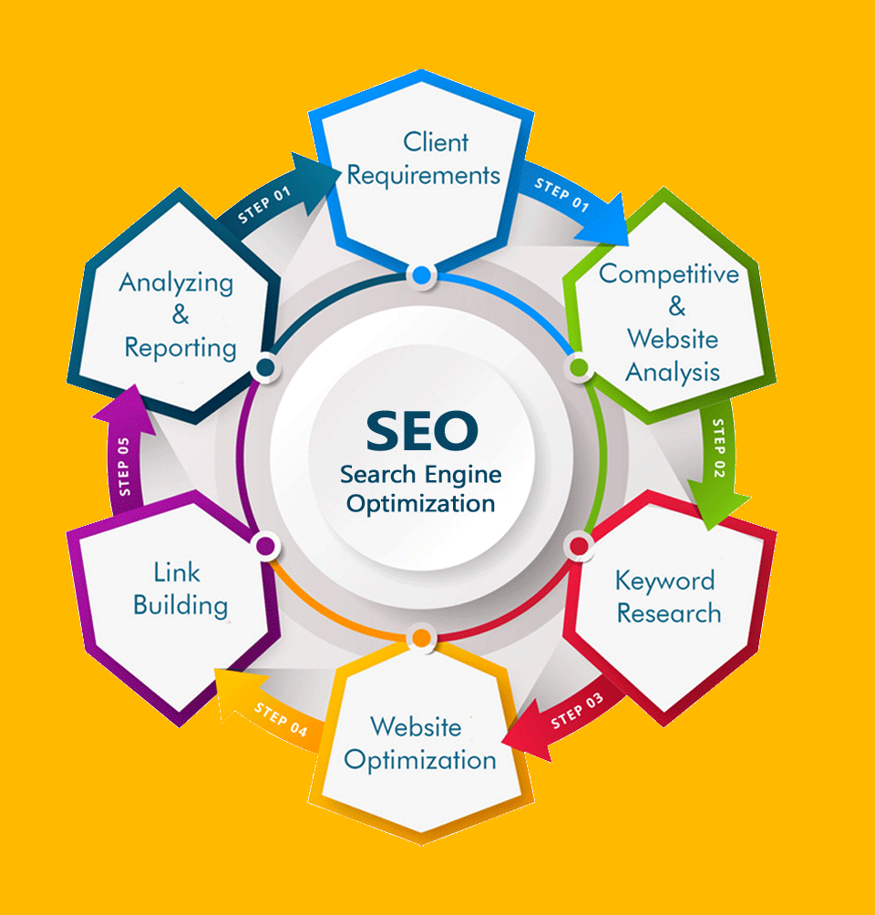 Complete Report On Best SEO Agency Near Me
